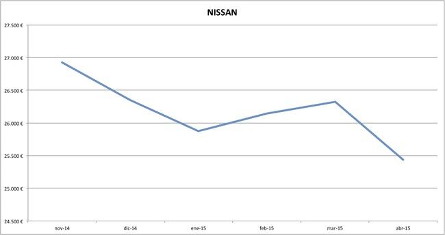 nissan precios abril 2015