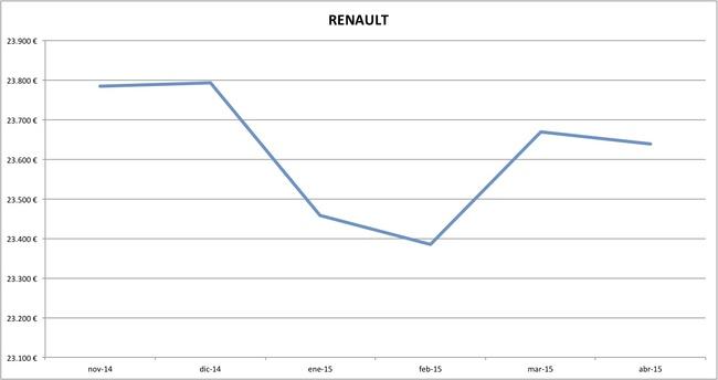 renault precios abril 2015