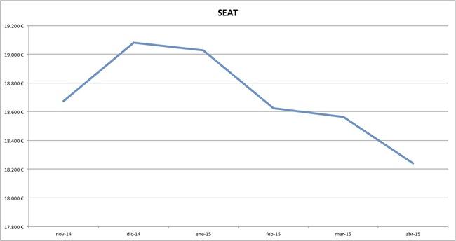 seat precios abril 2015