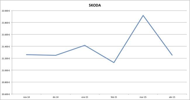 skoda precios abril 2015