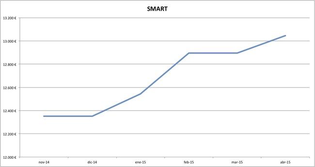 smart precios abril 2015