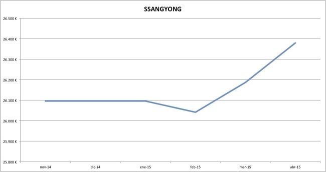 ssangyong precios abril 2015