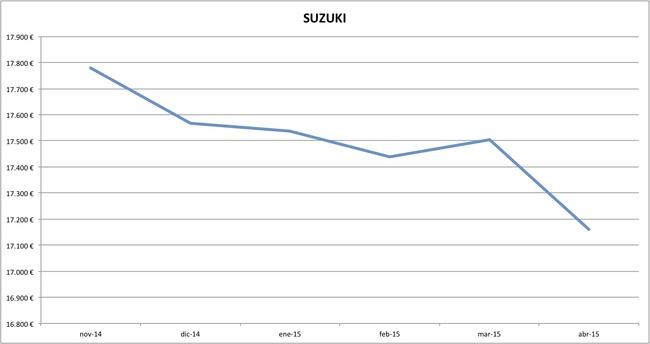 suzuki precios abril 2015