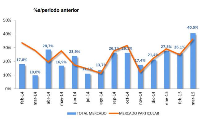 ventas de coches marzo 2015