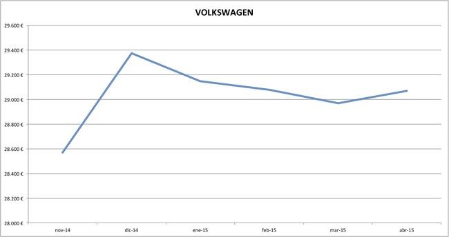 volkswagen precios abril 2015
