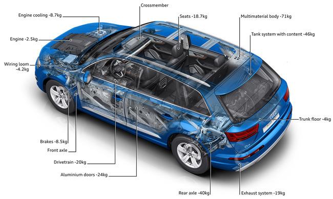 Audi Q7 2015 peso 02