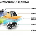 Renault Kwid 2015 plataforma CMF