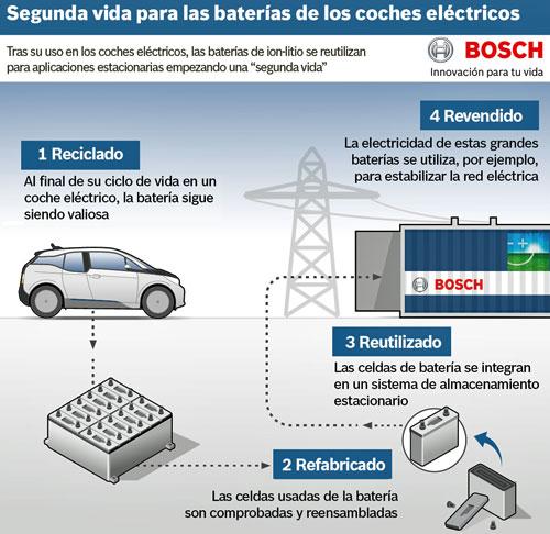 bmw-bosch-baterias