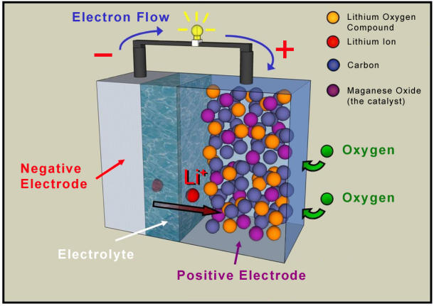 electrodo-de-bateria