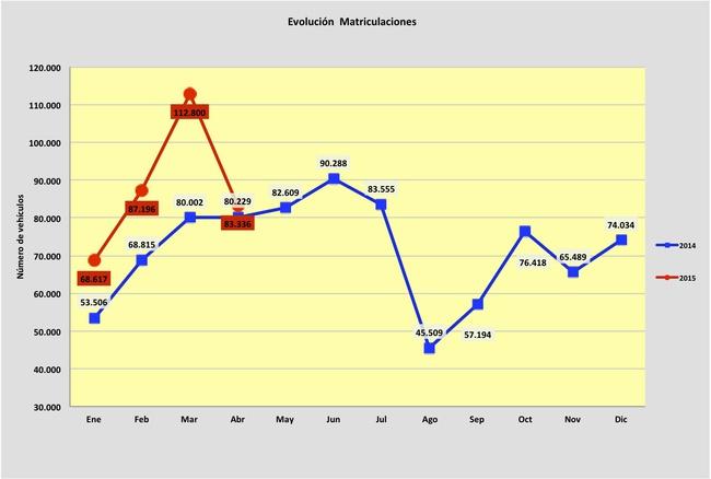 evolucion matriculaciones abril 2015