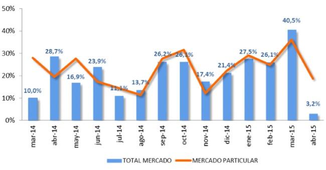 ventas de coches abril 2015