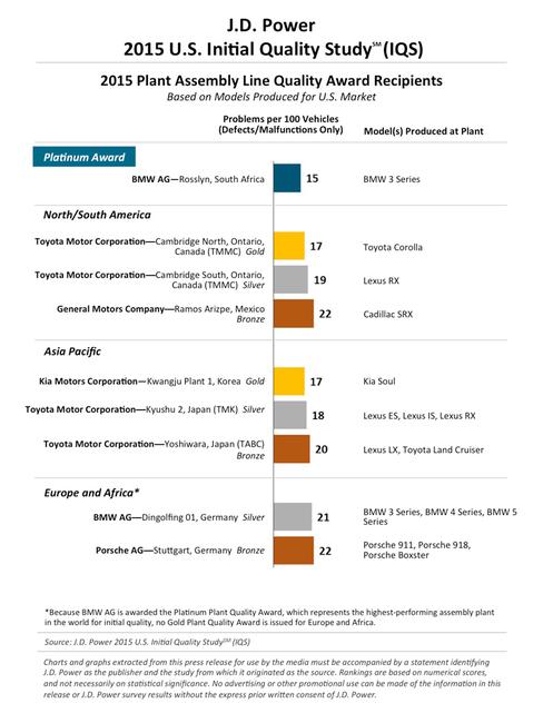 2015 IQS Ranking fabricas
