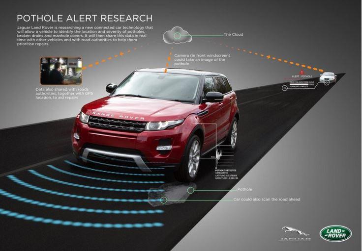 Land Rover empleará la tecnología para pisar menos baches