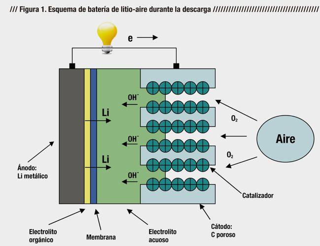 bateria_litio_aire (2)