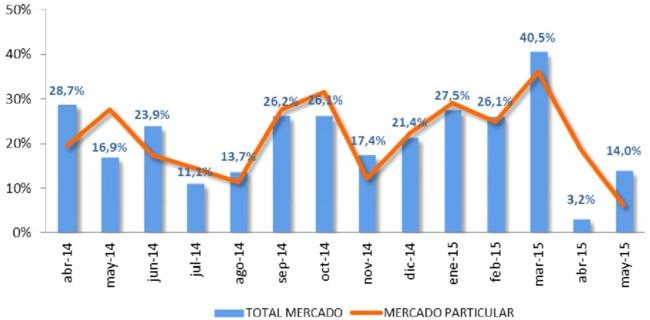 ventas de coches mayo 2015