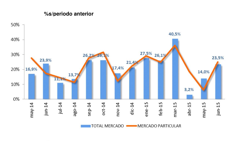 ventas de coches Espana junio 2015