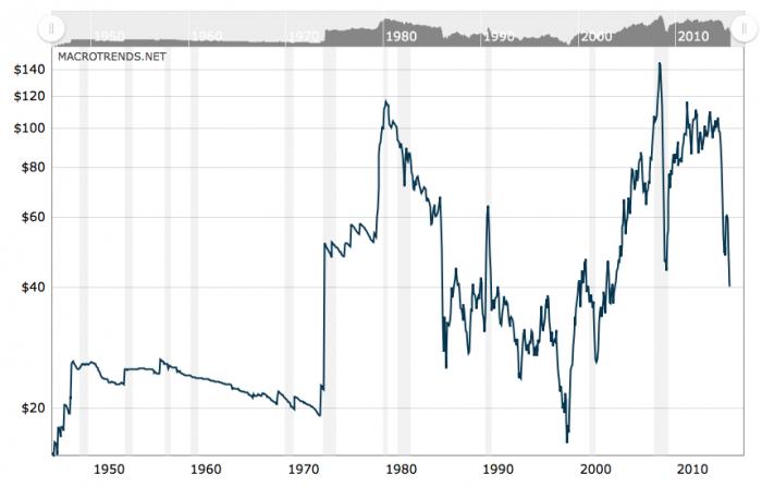 evolucion precio petroleo