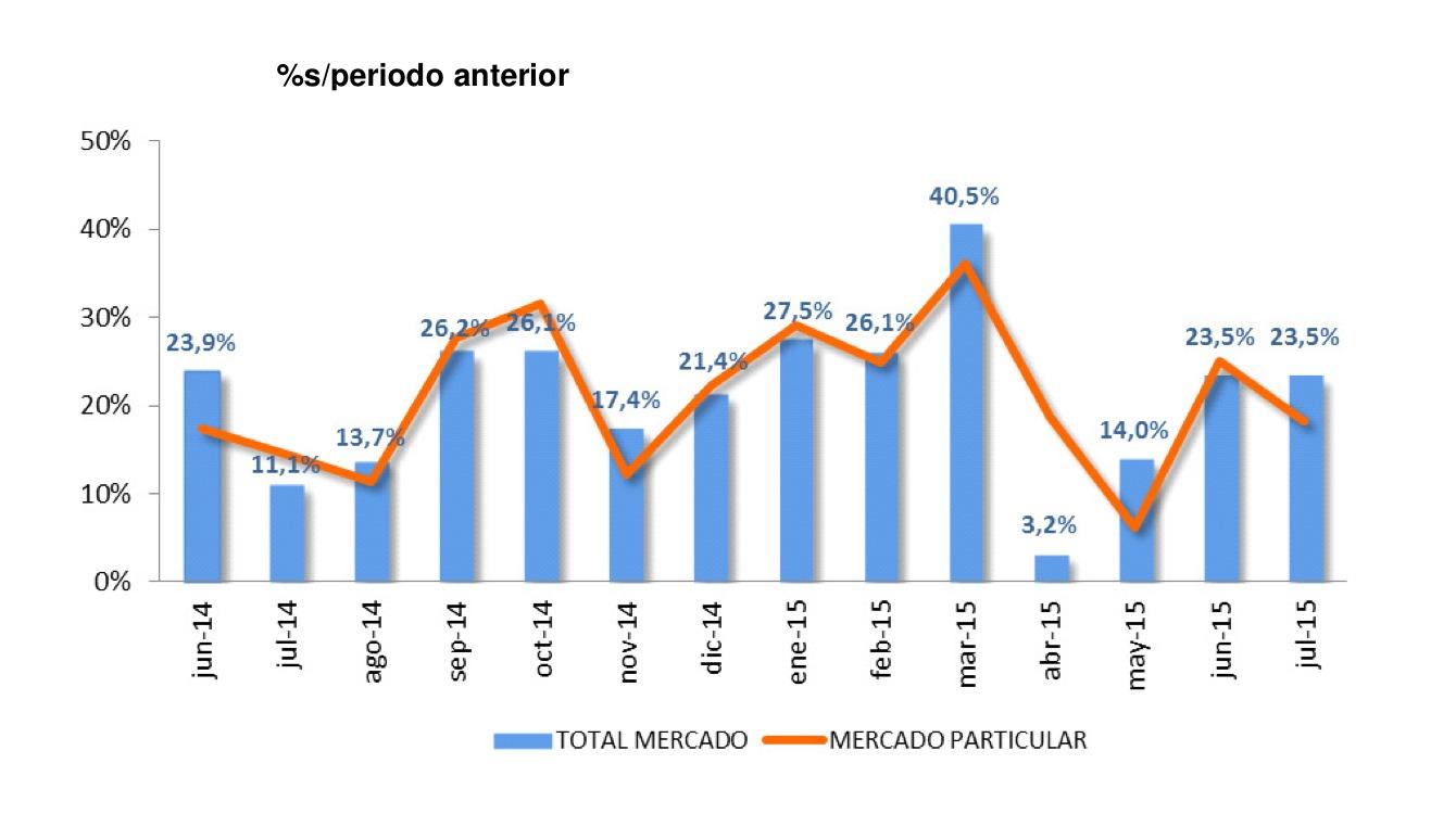 ventas coches julio 2015