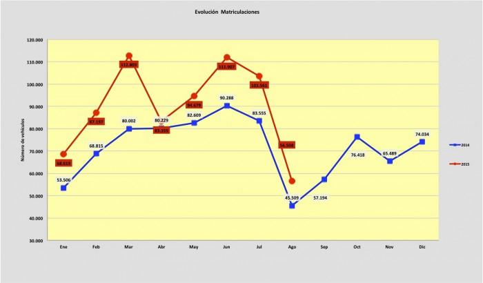 ventas de coches agosto 2015
