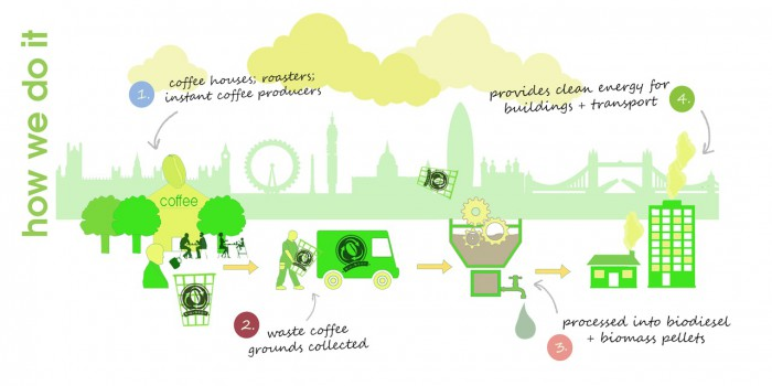 bio-bean biodiesel cafe proceso