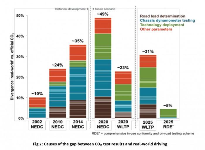 causas diferencias emisiones CO2 en test y mundo real