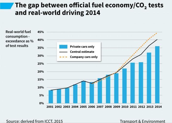 diferencia consumo homologado vs real 2001-2014