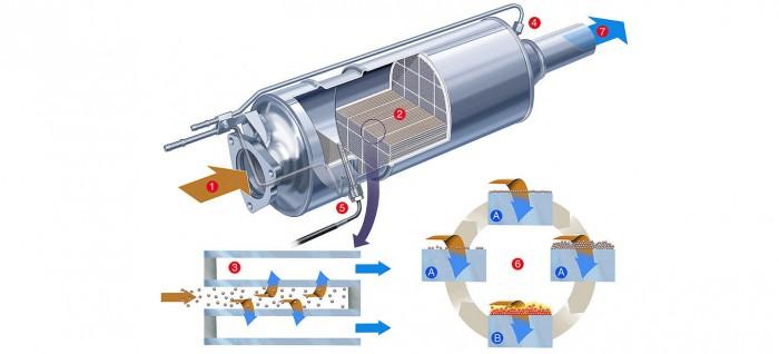 filtro de particulas