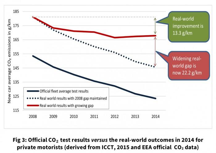mejoras emisiones CO2 en vehiculo privado 2008-2014