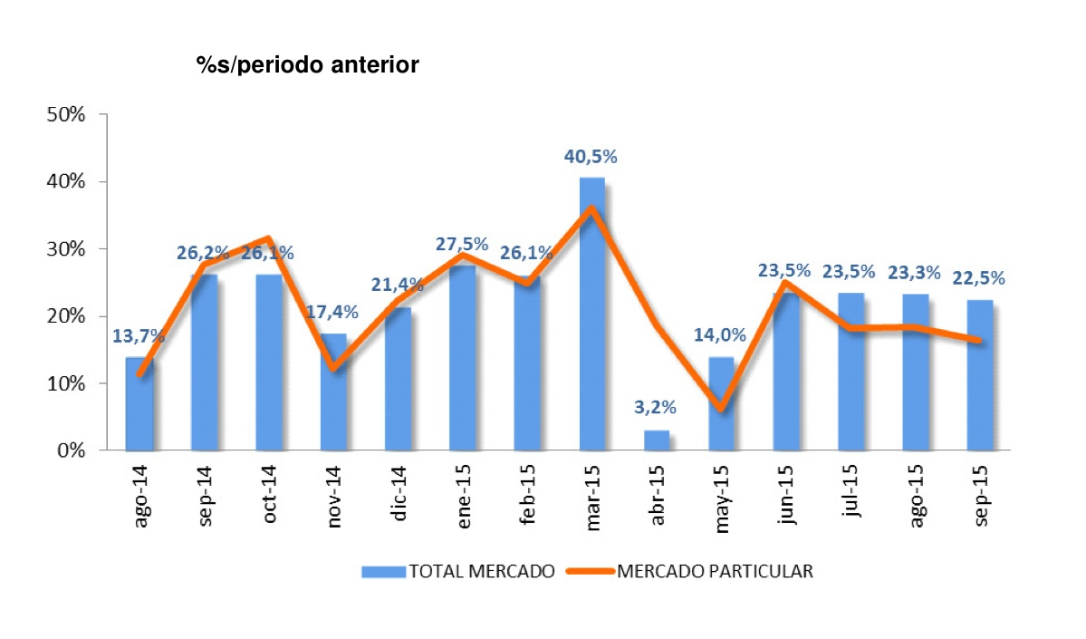 ventas coches septiembre 2015