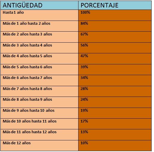 tabla valor venal