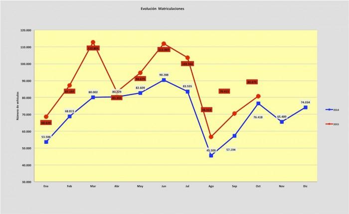 ventas coches octubre 2015