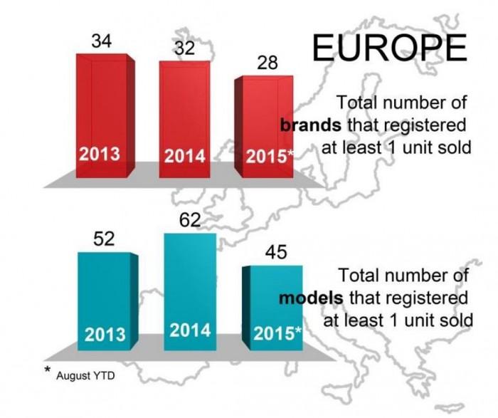 Gráficos Europa coches eléctricos