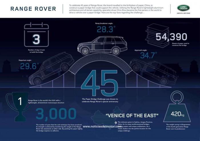 Range Rover puente papel 02