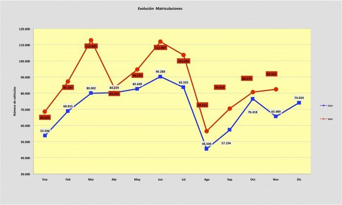 evolucion ventas de coches noviembre 2015
