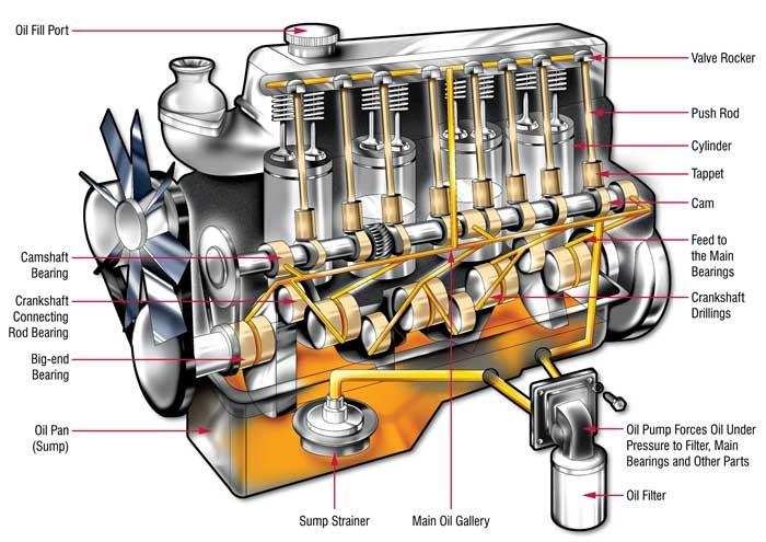 sistema lubricacion automovil
