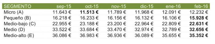 precios segmentos febrero 2016