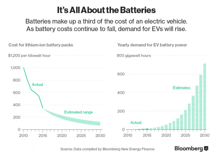 ev-battery-cost
