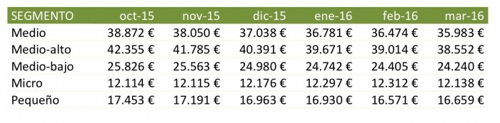 evolucion precios segmentos marzo 2016