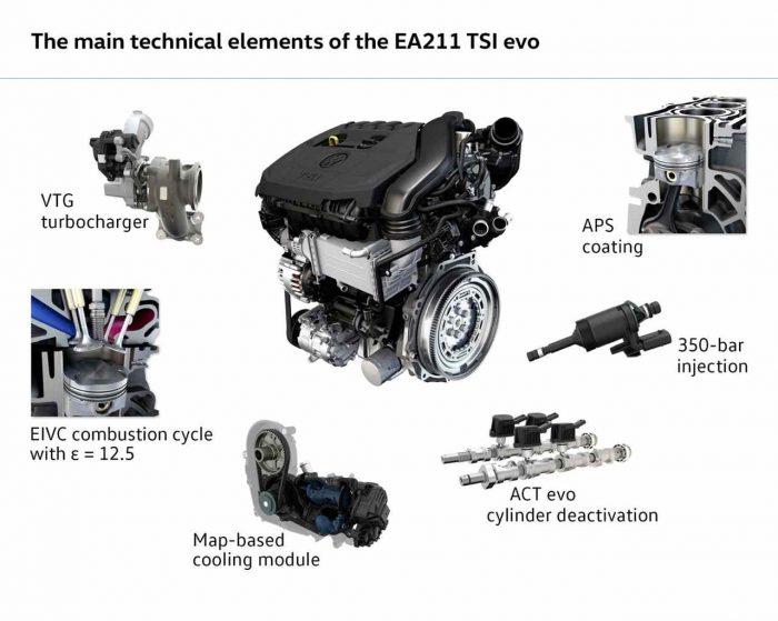 Volkswagen 1.5 TSI ciclo Miller5