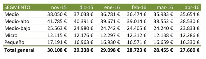 evolucion precios segmentos abril 2016