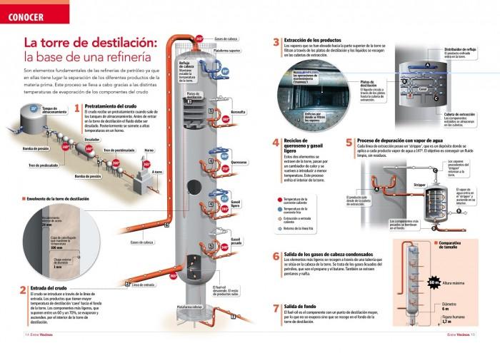 proceso de destilación del petroleo