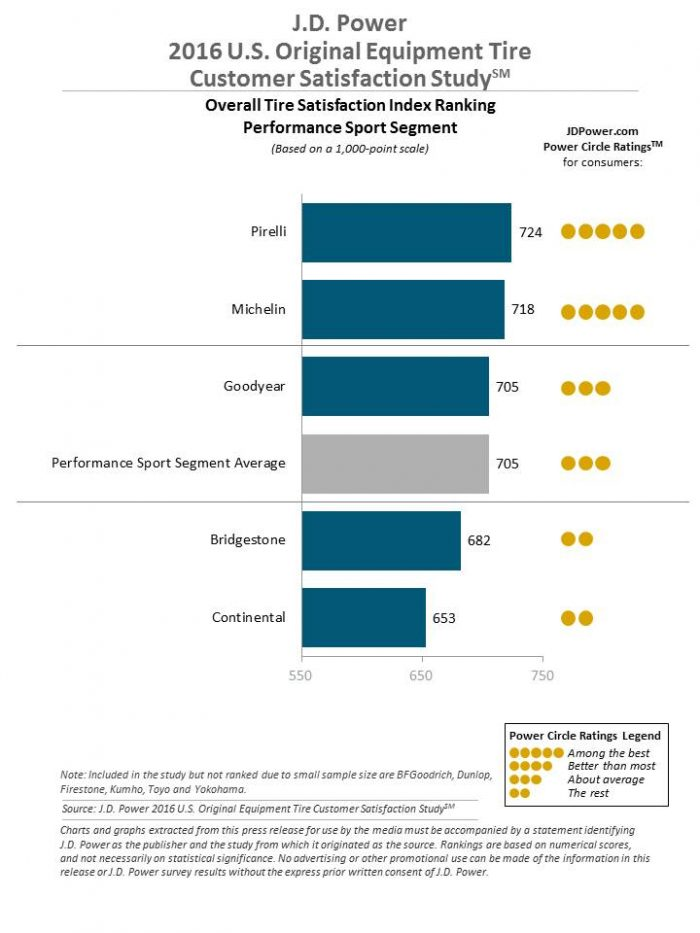 Estudio neumaticos JD Power 2016 deportivos