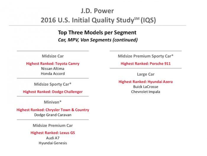 JD Power 2016 modelos menos defectos 2