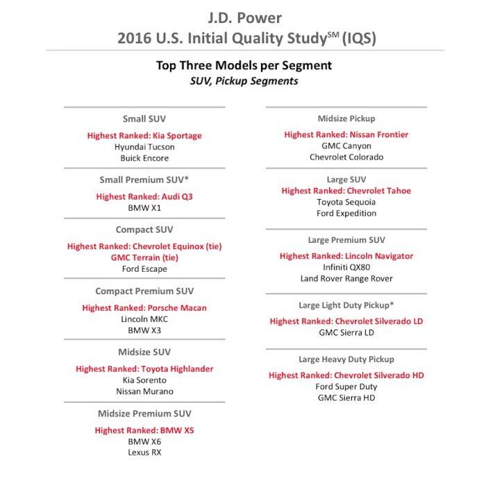 JD Power 2016 modelos menos defectos 3