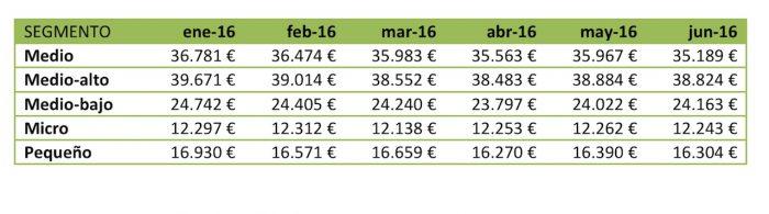 precios evolucion segmentos mayo 2016