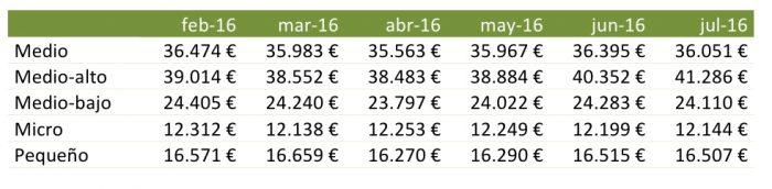 evolucion precios segmentos julio 2016