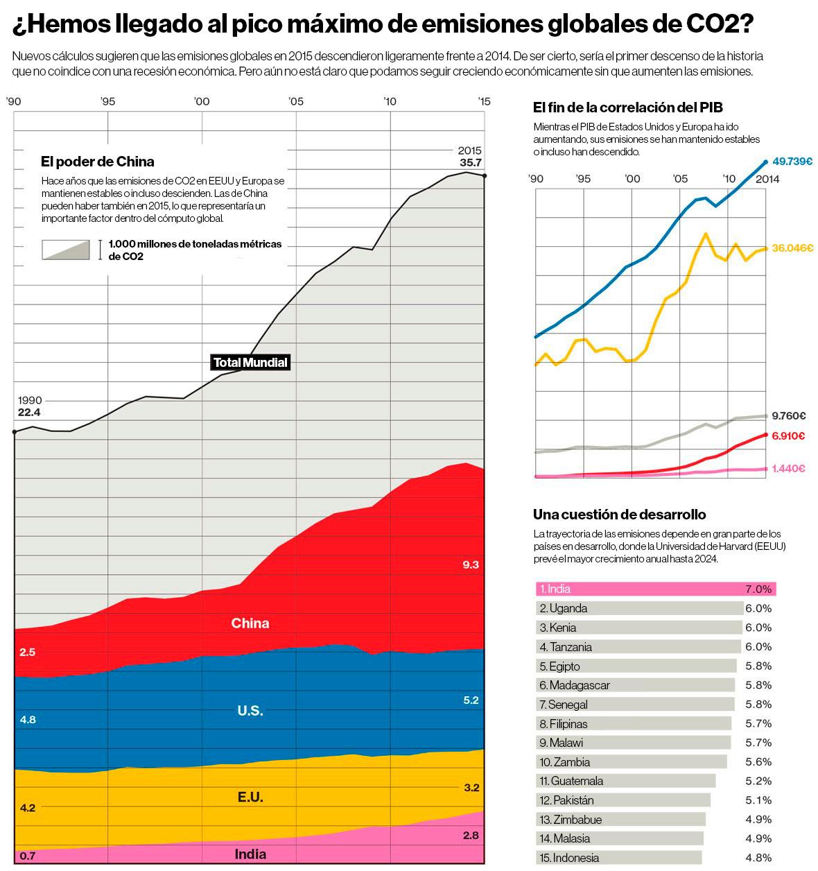 gráfico MIT