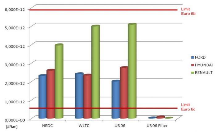 estudio emisiones particulas gasolina 2013