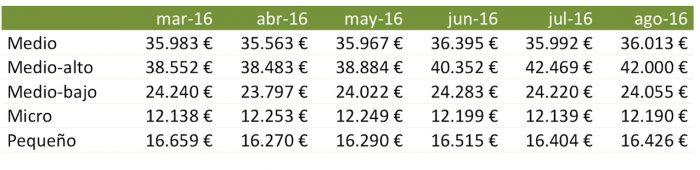evolucion precios segmentos agosto 2016