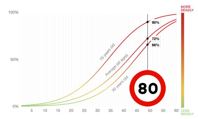 gráfico mortalidad velocidad